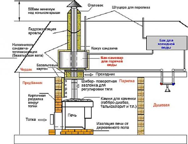 Схема дымохода по воде